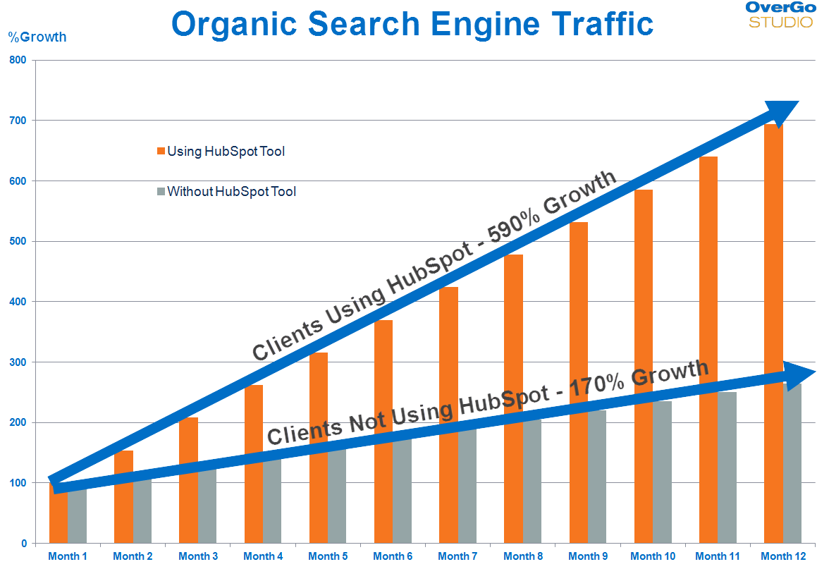Organic search rate resultaat met HubSpot